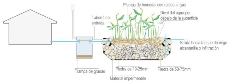 diagrama-biojardinera